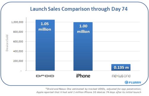 Etude sur les ventes comparées du Droid et de l'iPhone