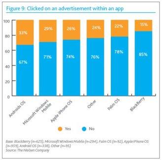 Les utilisateurs d'Android seraient plus sensibles à la publicité ?