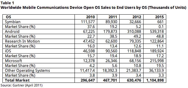 Selon Gartner, Android représenterait 49,2% des ventes en 2012 dans le monde