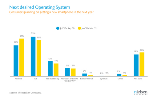 Aux Etats-Unis, Android est désormais la plateforme la plus demandée pour les futurs achats de smartphones