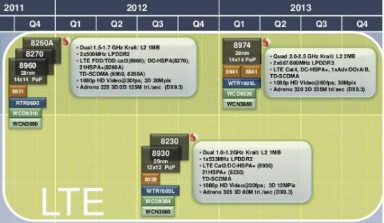 Fin 2011, Qualcomm débutera le lancement de ses architectures dual-core «Krait»