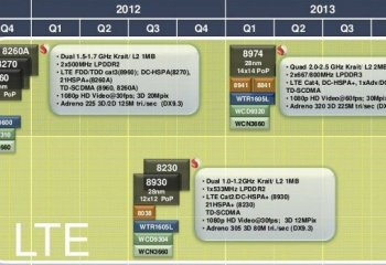 Fin 2011, Qualcomm débutera le lancement de ses architectures dual-core « Krait »