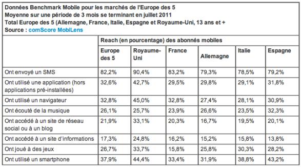 En Europe, Android passe devant iOS pour les smartphones et se rapproche de la première place
