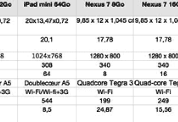 Comment se positionne l'iPad Mini face à la Nexus 7 et à la Kindle Fire HD ?