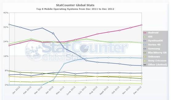 Parts de marché mobile : les chiffres de décembre de StatCounter et NetMarketShare