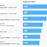 Les performances du Galaxy S4 (avec processeur Qualcomm S600) écrasent la concurrence