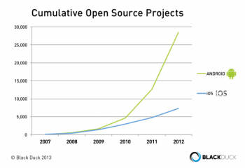 Android : 30 000 applications open source en 2013
