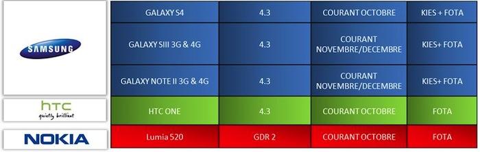 SFR confirme l'arrivée d'Android 4.3 sur les Samsung Galaxy S3, S4, Note 2 et HTC One