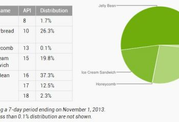 Répartition Android en Novembre : Jelly Bean à 52% et Android 4.3 dépasse 2%