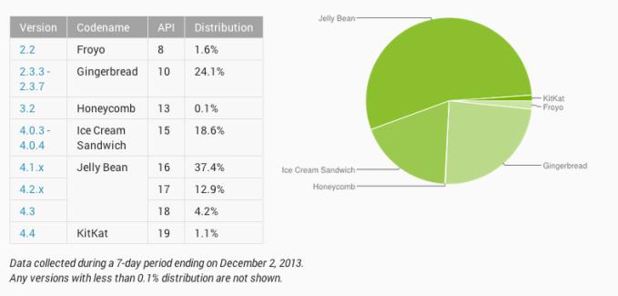 Répartition d'Android en décembre : Jelly Bean toujours au sommet, KitKat fait son apparition avec 1,1 % de parts