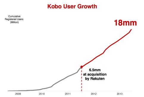 6 millions d'utilisateurs de plus pour le service Kobo en 2013
