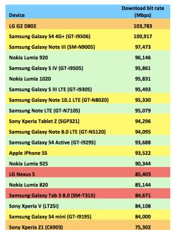 Quel est le smartphone le plus rapide en 4G LTE ?