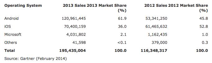 En 2013, il s'est vendu plus de tablettes Android que d'iPad