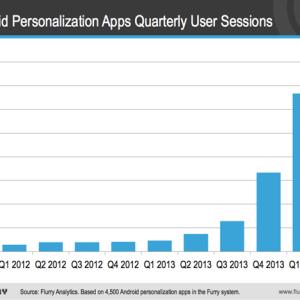 Les launchers Android font fureur, un phénomène d'envergure