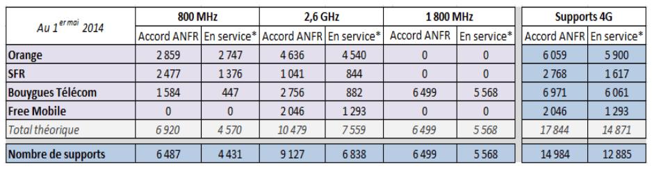 4G LTE : en avril, les opérateurs n'ont pas bougé d'un fil, à l'exception d'Orange