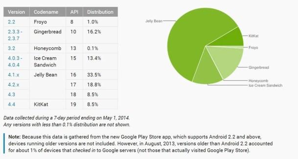 Répartition des versions d'Android : KitKat encore à la hausse avec 8,5 % des terminaux fin avril