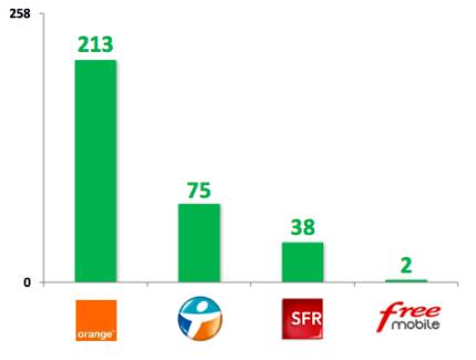 Résultats de l'enquête ARCEP sur la qualité des réseaux mobiles : Orange loin devant