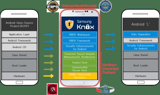 Google et Samsung précisent l'intégration de Knox au sein d'Android L