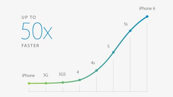 Que vaut l'Apple A8 face aux SoC Android actuels ?