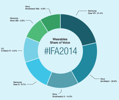 IFA 2014 : Samsung et Sony ont été les marques les plus plébiscitées
