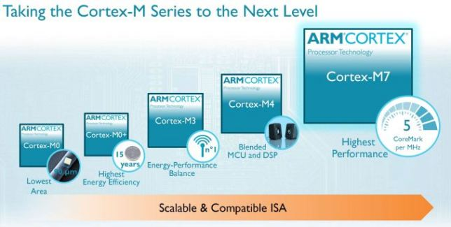 ARM Cortex-M7 : un cœur qui promet une meilleure autonomie pour les objets connectés
