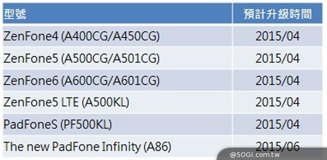 Asus détaille la liste des smartphones mis à jour vers Android Lollipop