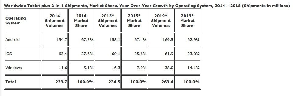 En 2015, rien ne va s'améliorer pour le marché des tablettes