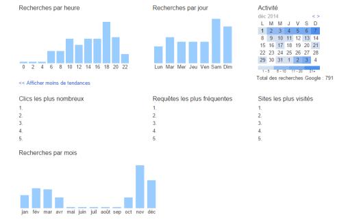 Google permet à ses utilisateurs de consulter et de télécharger leur historique des recherches