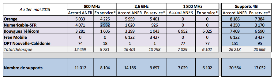 4G : En avril, Free Mobile devance son concurrent SFR