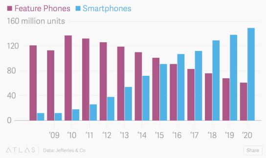 Le smartphone explose en Afrique, Android en profite largement