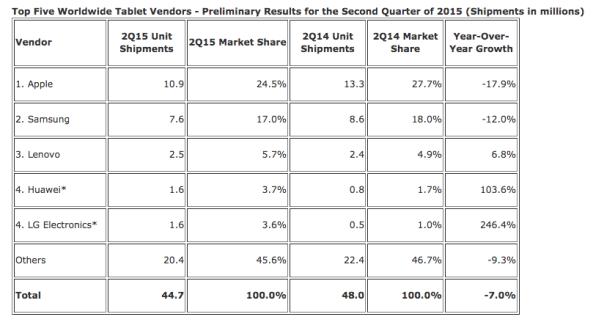 Le marché des tablettes continue de chuter sur le second trimestre