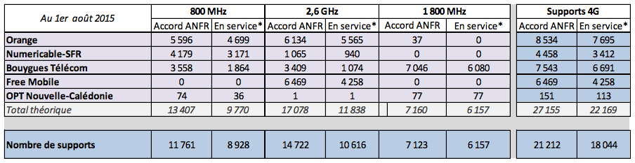 Déploiement 4G : Free Mobile en plein effort, Orange arrive sur la bande 1800 MHz
