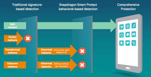 Snapdragon Smart Protect, la solution anti-malwares de Qualcomm