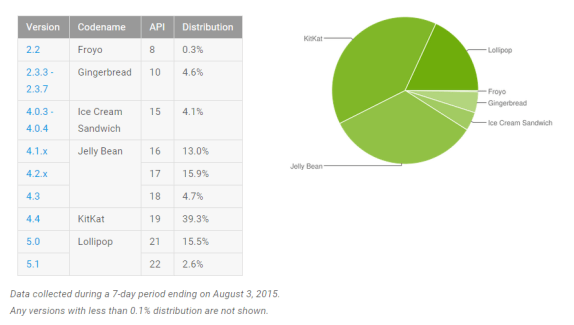 Répartition des versions d'Android : Lollipop à la hausse, Jelly Bean chute