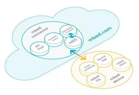 mbed OS : le système d'exploitation d'ARM pour les objets connectés est disponible en bêta