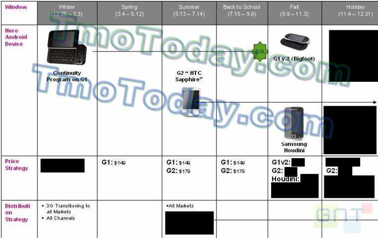 La roadmap de T-Mobile : Samsung Houdini et G1 (Dream) 2.0