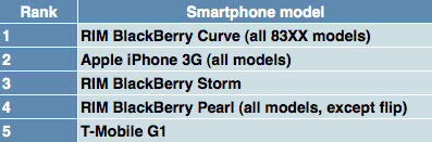 Le Blackberry Curve décourrone l'iPhone aux USA