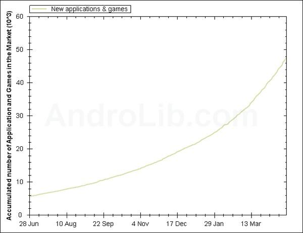 50 000 applications sur l'Android Market selon AndroLib