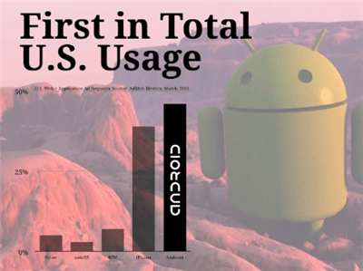 Android : Quelques GROS chiffres