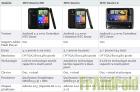 Comparaison entre le HTC Desire HD, le HTC Desire et le Desire Z (Vision)