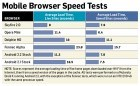 Un graphique de performances des navigateurs Android