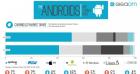 Android de plus en plus présent sur le marché du smartphone