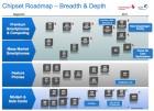 Qualcomm annonce des puces 4 à 5x plus rapide en 2011