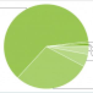 Répartition des versions (Android Market) : FroYo installé sur 61% des téléphones
