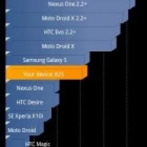 Le Sony Ericsson Xperia X8 bénéficie de Gingerbread grâce à CyanogenMod