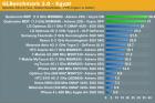 Benchmark du processeur du HTC Evo 3D (et Pyramid?) : meilleur qu'un nVidia Tegra 2