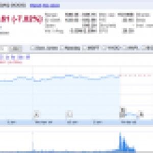 Résultats financiers du 1er trimestre 2011 : Google publie un bénéfice inférieur aux attentes