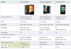 Tableau comparatif entre les HTC Sensation, Samsung Galaxy S II & LG Optimus 2X