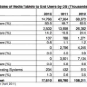Selon Gartner, 39% des tablettes vendues en 2015 seront sous Android