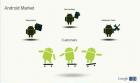 Android Market : applications jusqu'à 4 Go, remboursement amélioré, exclusion des terminaux possible…